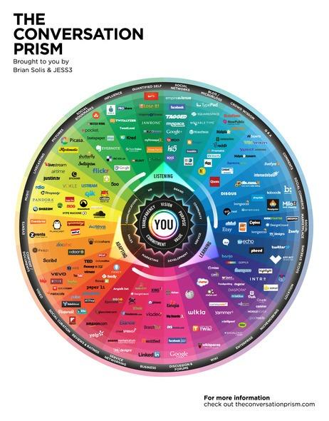Cartographie des médias sociaux