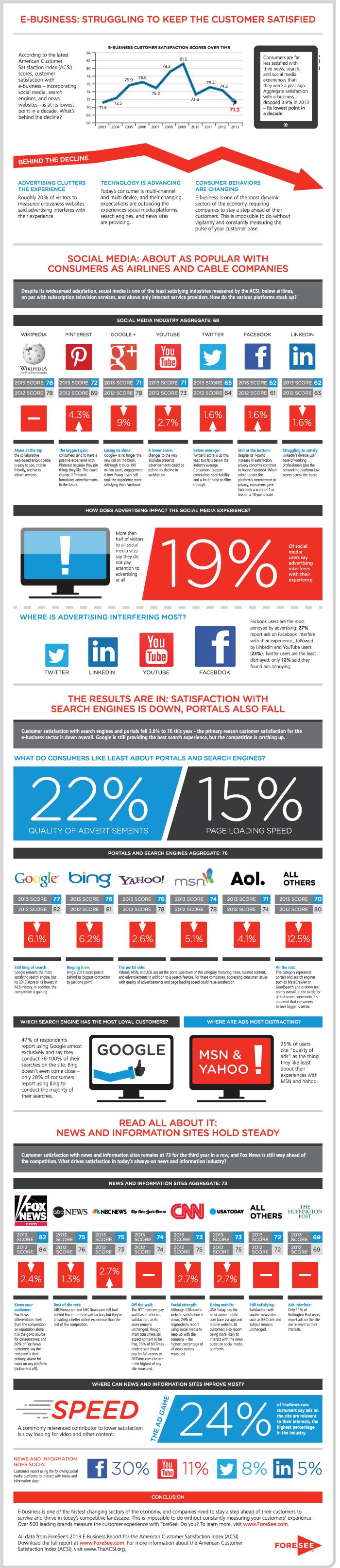 cote réseaux sociaux en baisse