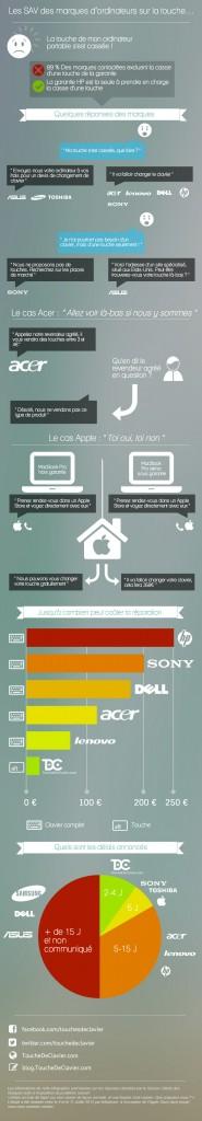 Touche de clavier infographie