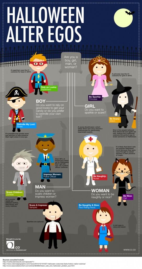 infographie déguisement halloween