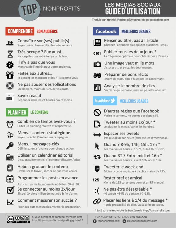 média sociaux guide d'utilisation
