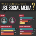 which_demographics_use_social_media