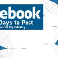 meilleur jour publications facebook