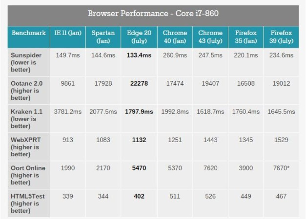 Edge browser-performance-chart-627x450