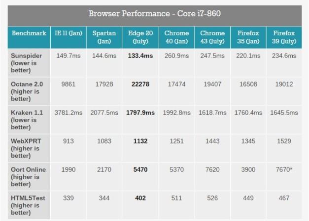 Edge browser-performance-chart-627x450